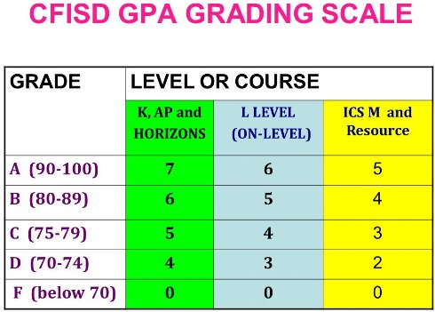 CFISD Grades Online